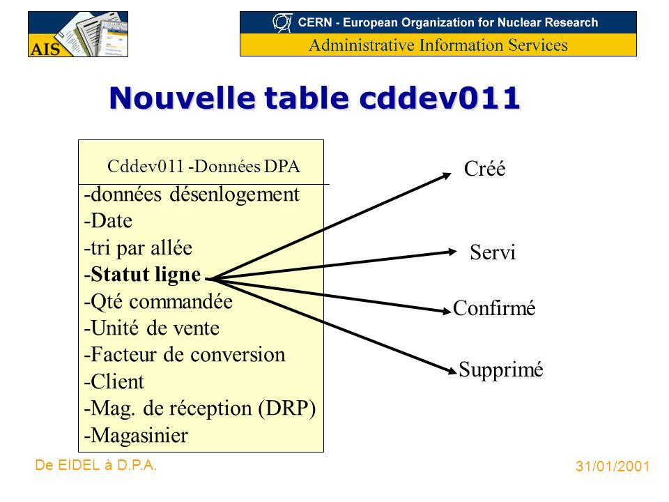 Nouvelle table cddev011 Créé -données désenlogement -Date