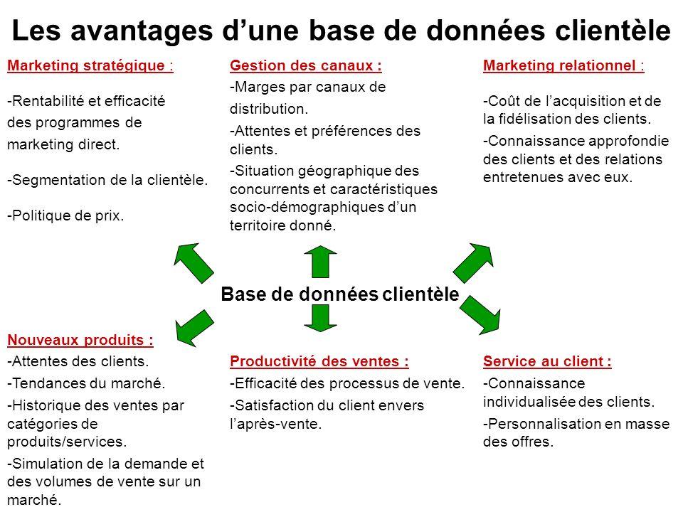 Les avantages d'une base de données clientèle