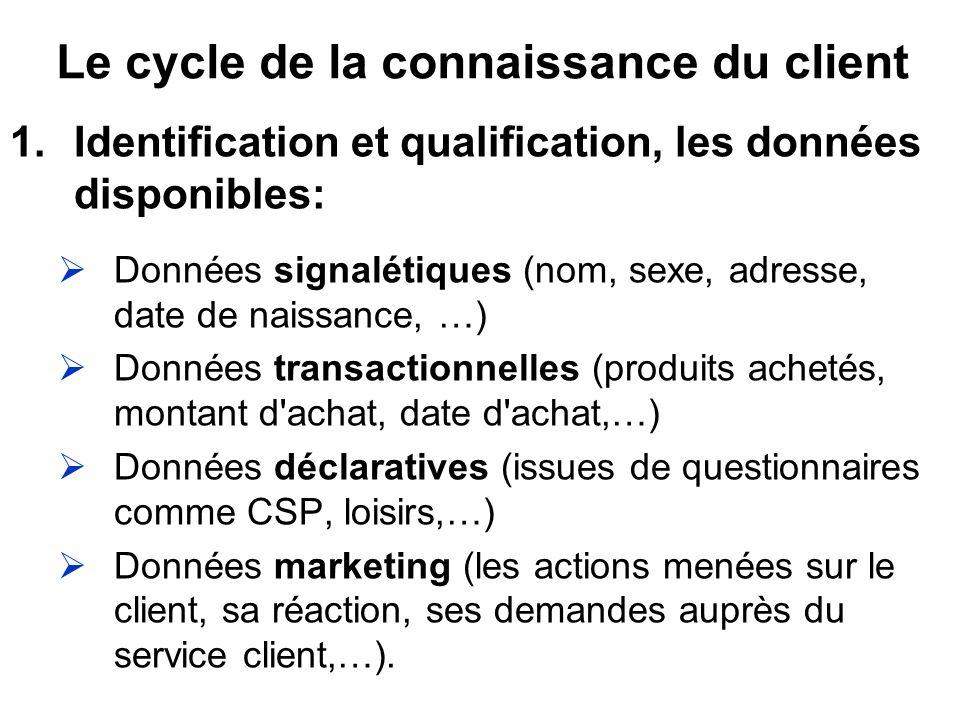 Le cycle de la connaissance du client