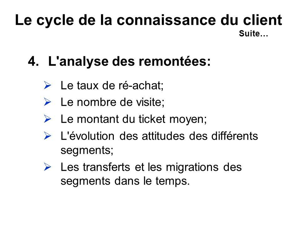 Le cycle de la connaissance du client Suite…