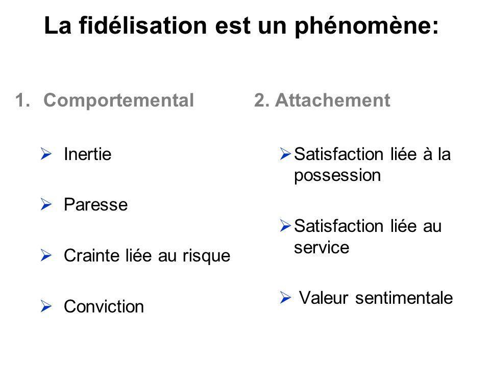La fidélisation est un phénomène: