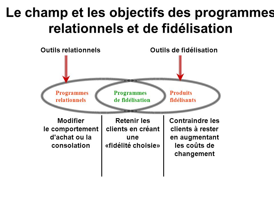 Le champ et les objectifs des programmes relationnels et de fidélisation