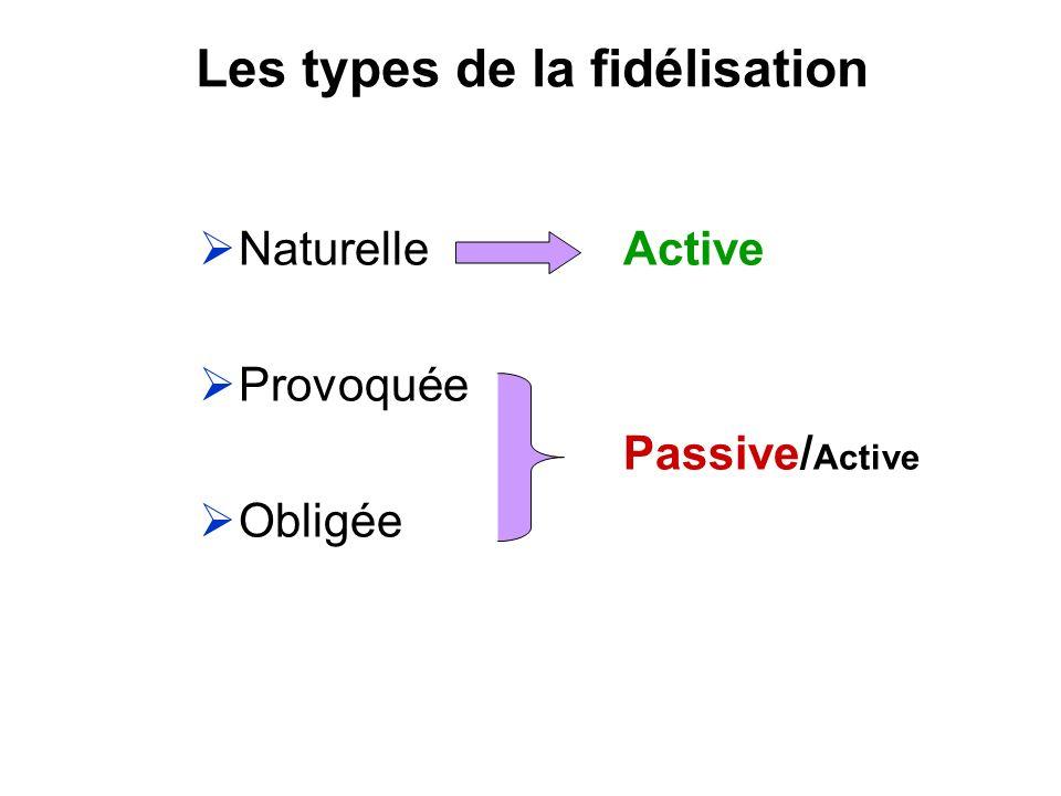 Les types de la fidélisation