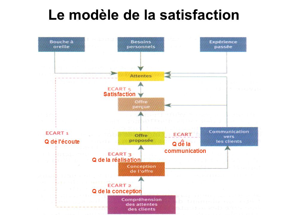 Le modèle de la satisfaction