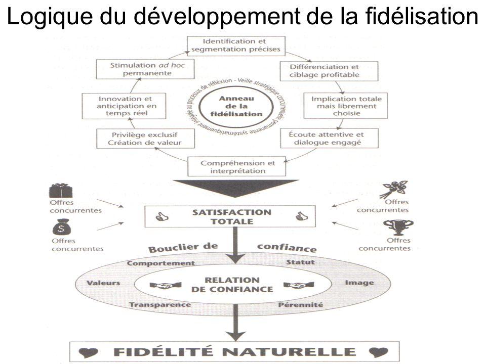Logique du développement de la fidélisation