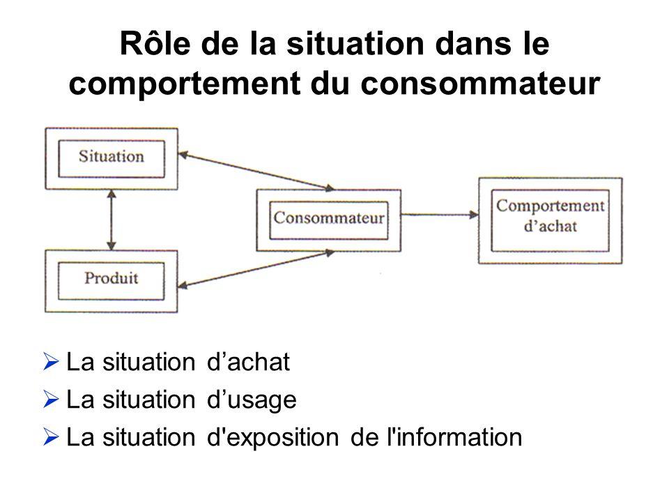 Rôle de la situation dans le comportement du consommateur