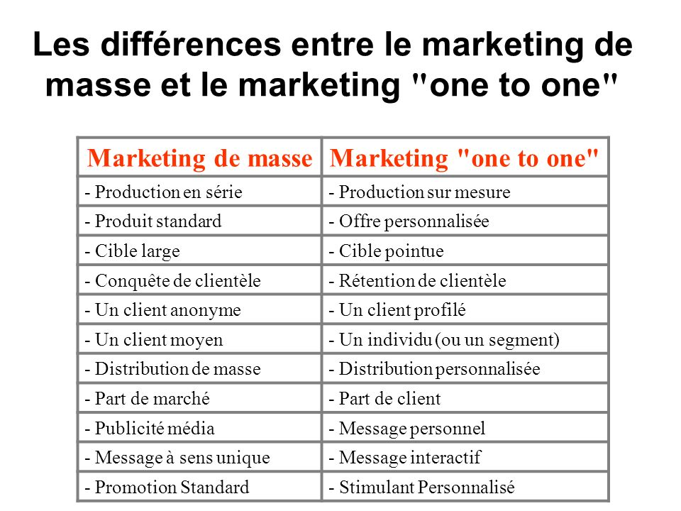Les différences entre le marketing de masse et le marketing one to one