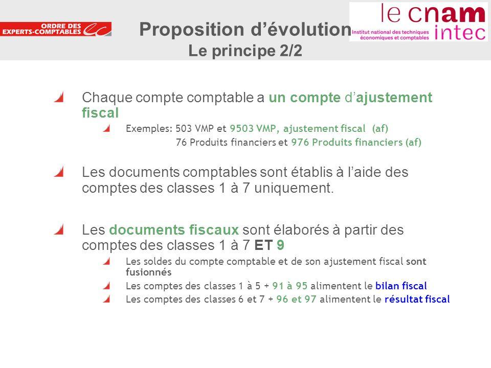 Proposition d'évolution Le principe 2/2