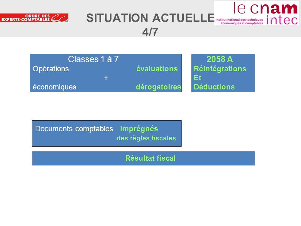 SITUATION ACTUELLE 4/7 Classes 1 à 7 Opérations évaluations +