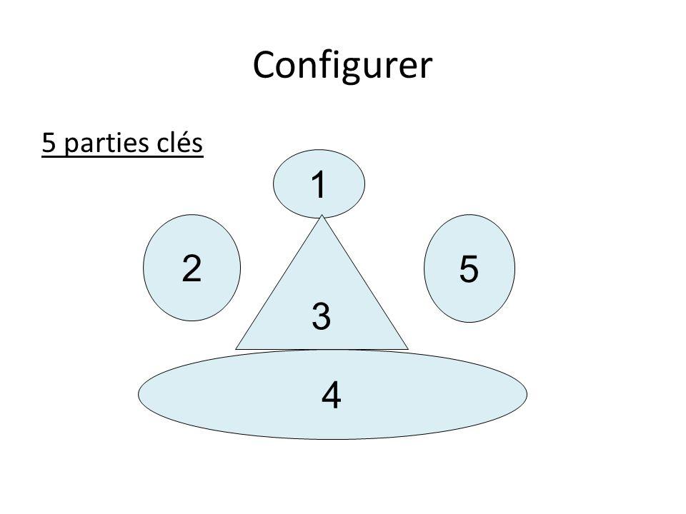 Configurer 5 parties clés 1 2 3 5 4