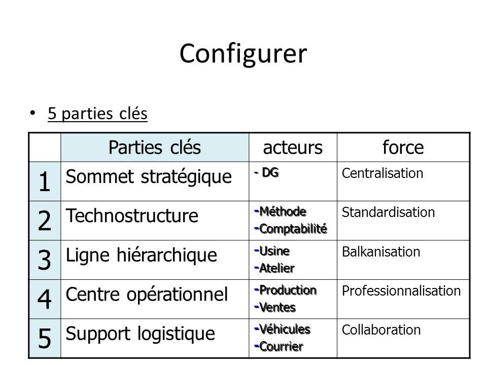 Configurer 1 2 3 4 5 5 parties clés Parties clés acteurs force