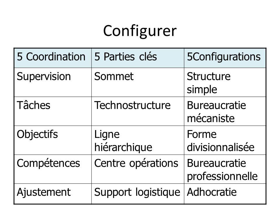 Configurer 5 Coordination 5 Parties clés 5Configurations Supervision