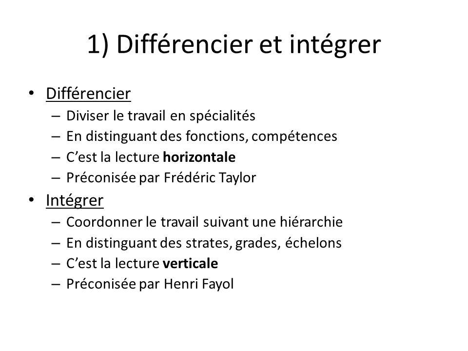 1) Différencier et intégrer