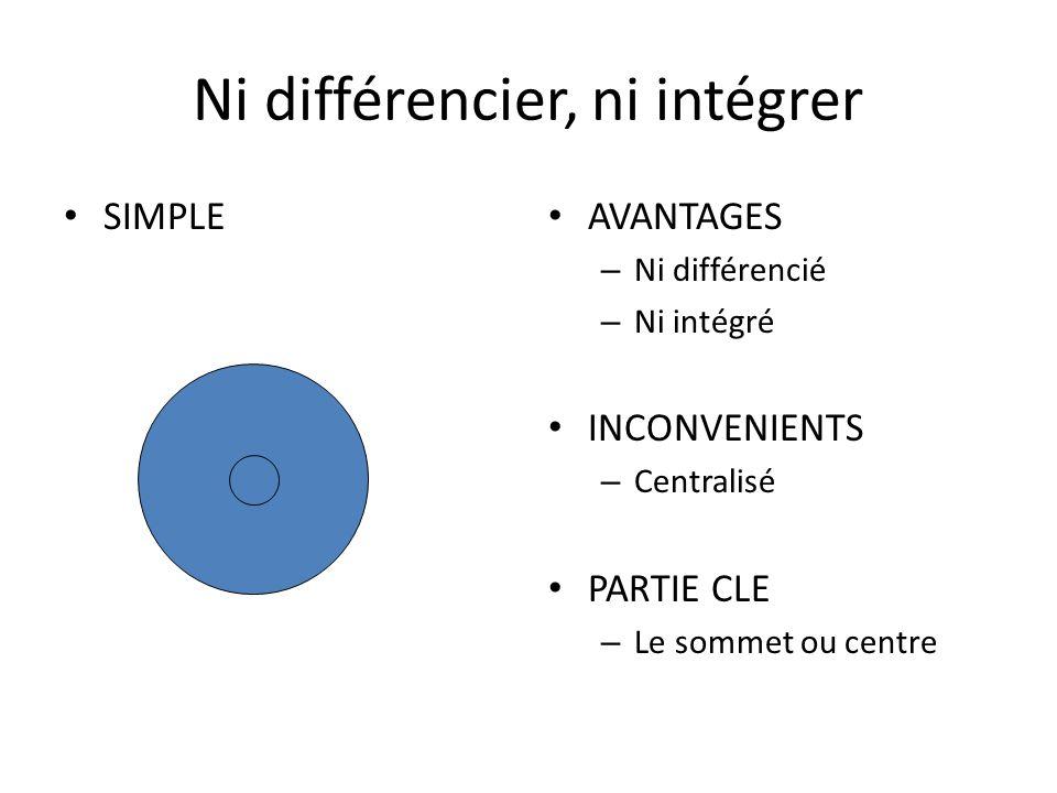 Ni différencier, ni intégrer