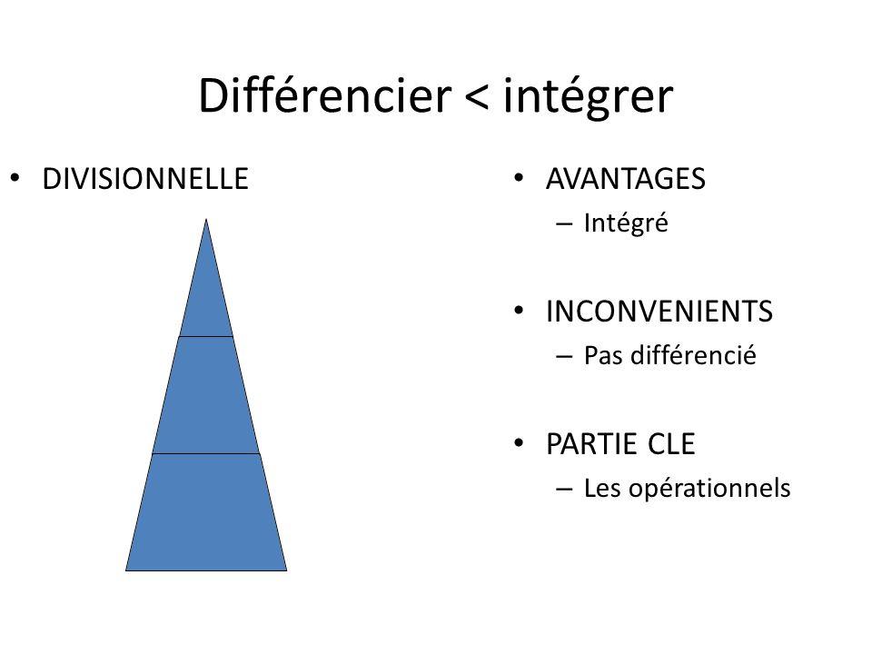 Différencier < intégrer
