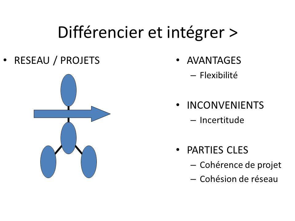 Différencier et intégrer >