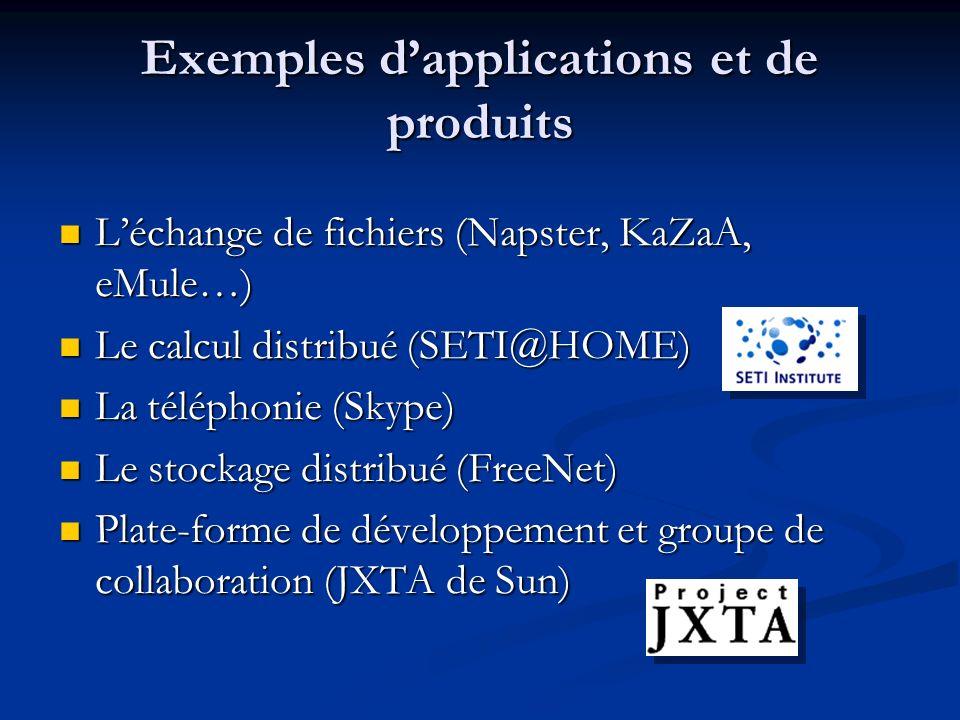 Exemples d'applications et de produits