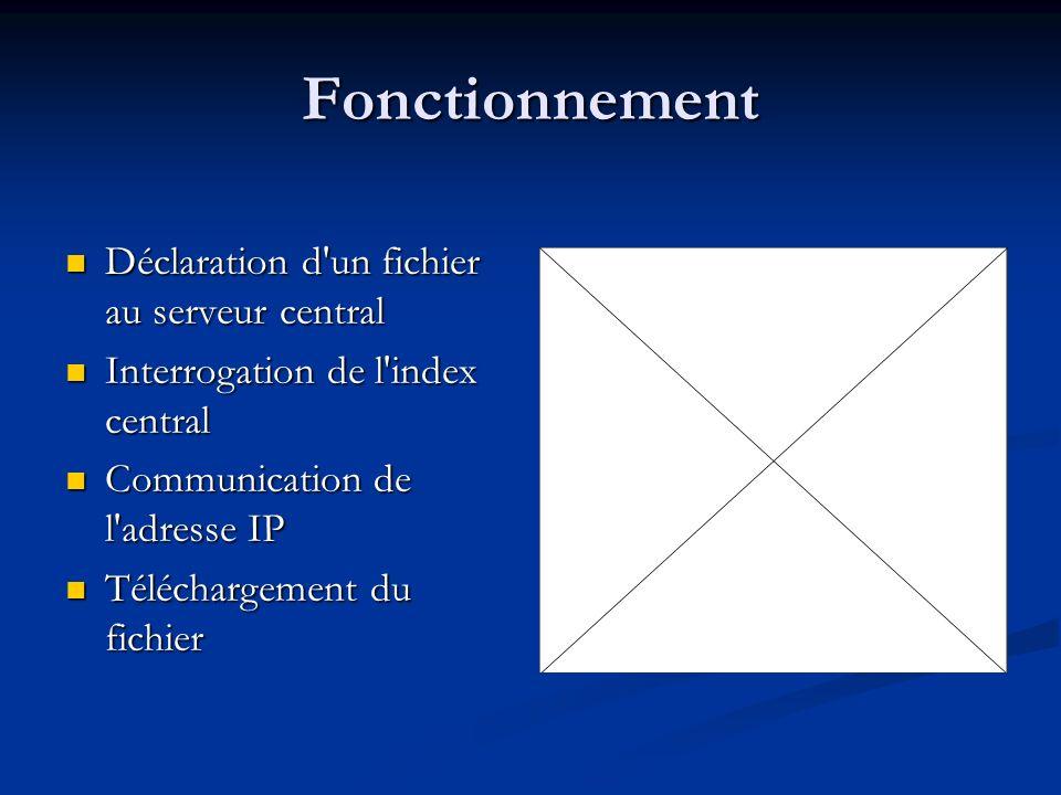 Fonctionnement Déclaration d un fichier au serveur central