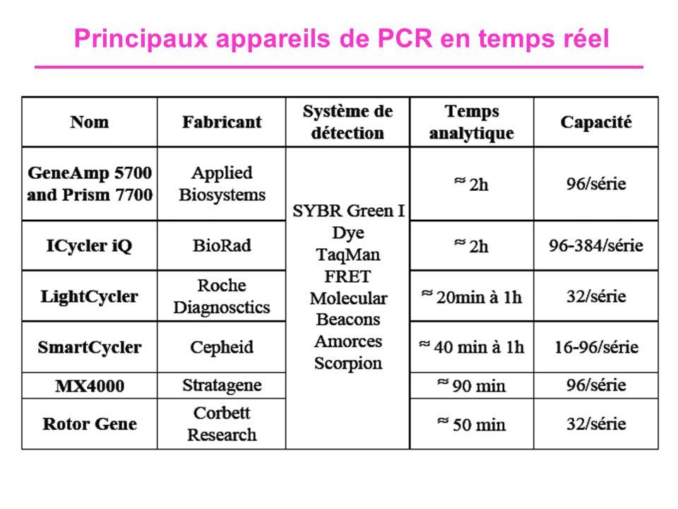 Principaux appareils de PCR en temps réel