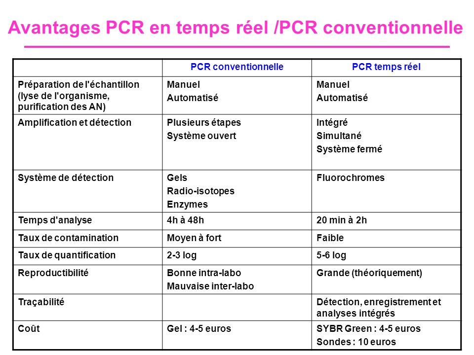 Avantages PCR en temps réel /PCR conventionnelle