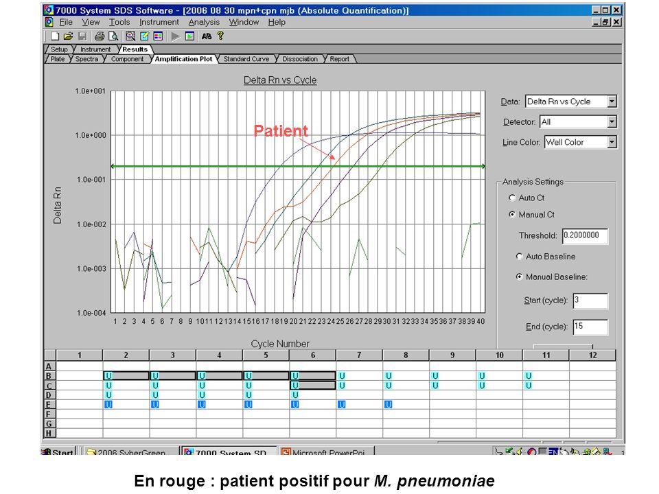 Patient En rouge : patient positif pour M. pneumoniae