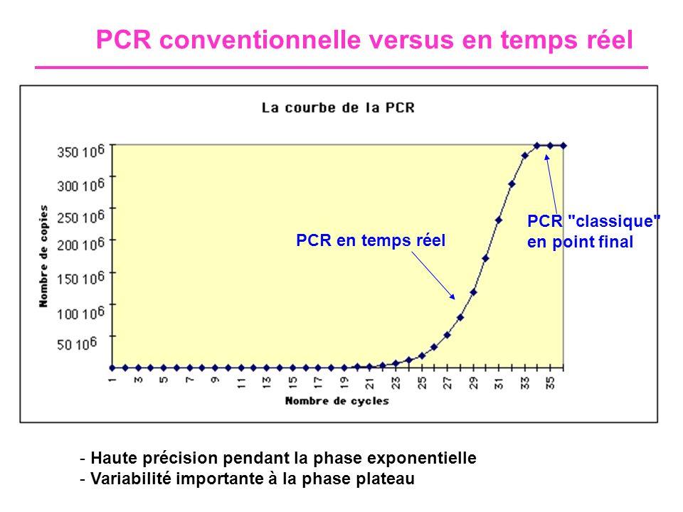 PCR conventionnelle versus en temps réel