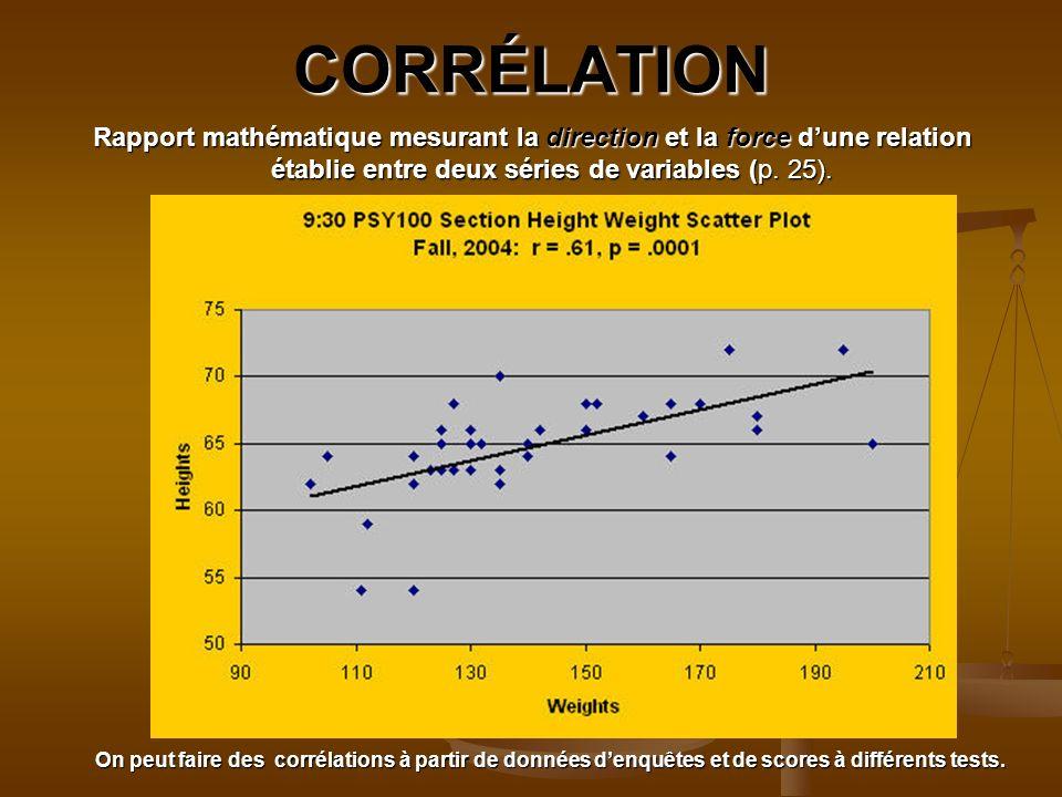 CORRÉLATION Rapport mathématique mesurant la direction et la force d'une relation établie entre deux séries de variables (p. 25).
