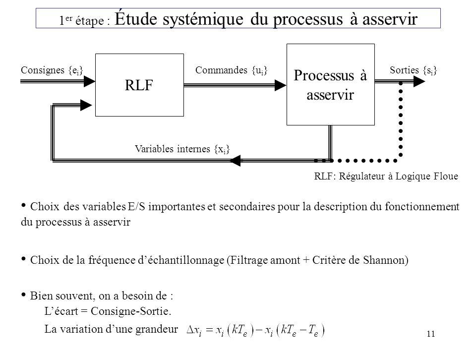 1er étape : Étude systémique du processus à asservir
