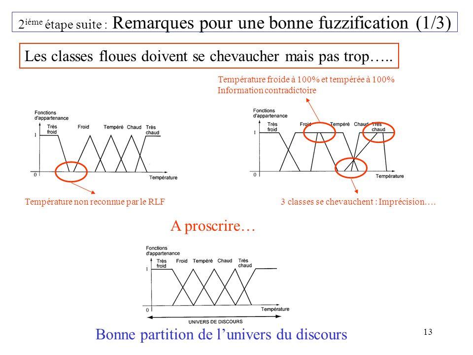 2iéme étape suite : Remarques pour une bonne fuzzification (1/3)