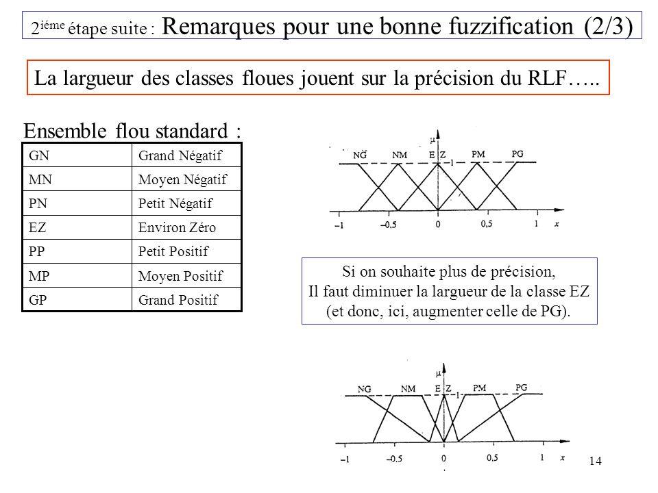 2iéme étape suite : Remarques pour une bonne fuzzification (2/3)