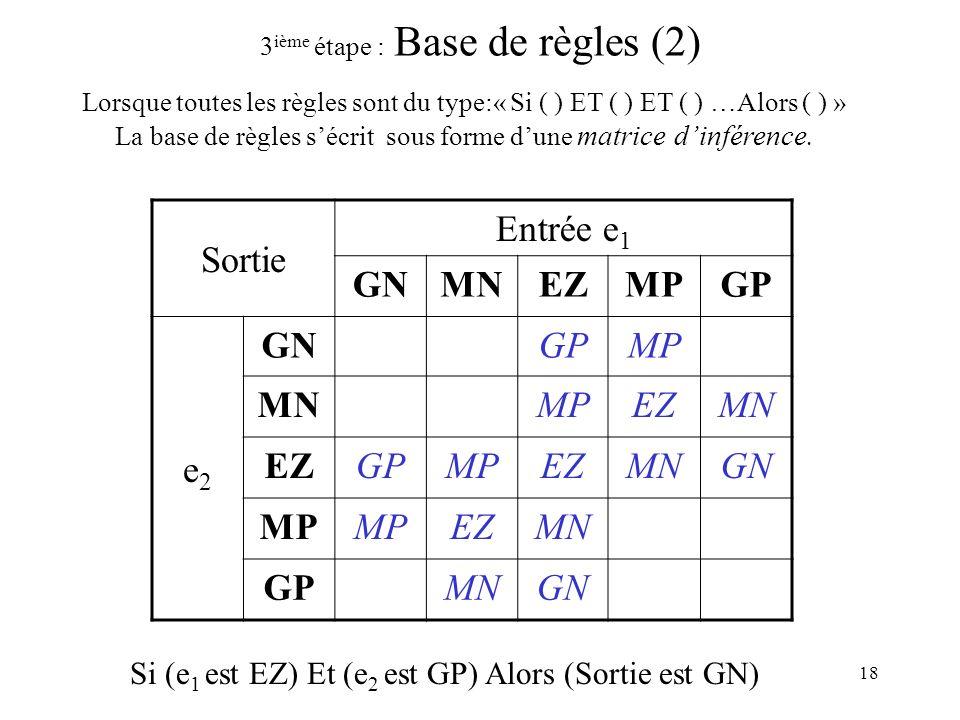 3ième étape : Base de règles (2)