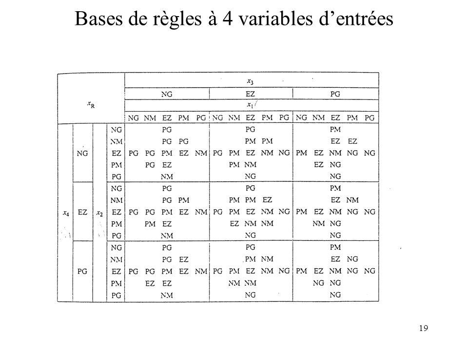 Bases de règles à 4 variables d'entrées