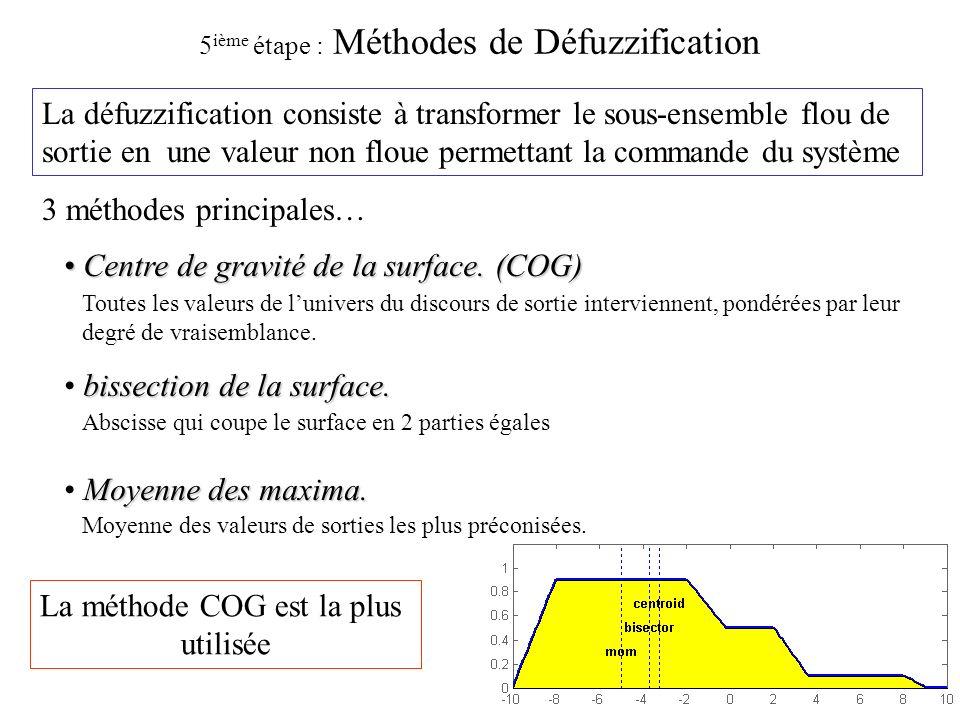 5ième étape : Méthodes de Défuzzification