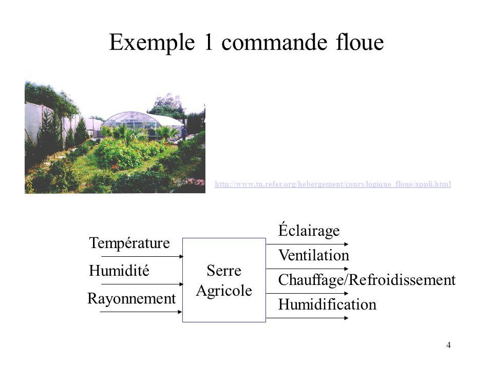 Exemple 1 commande floue