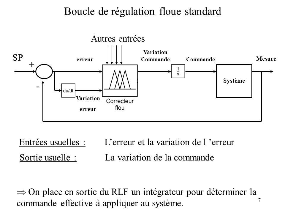 Boucle de régulation floue standard