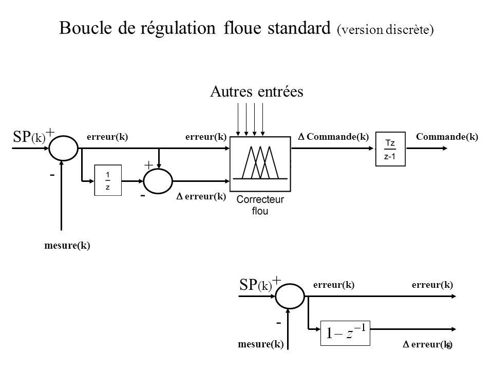 Boucle de régulation floue standard (version discrète)