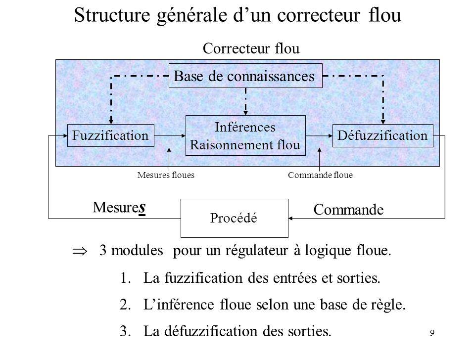 Structure générale d'un correcteur flou