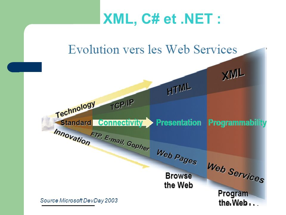 XML, C# et .NET : Source Microsoft DevDay 2003