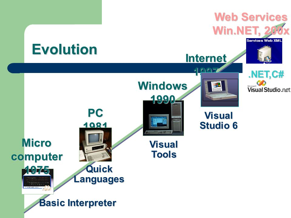 Evolution Web Services Win.NET, 200x Internet 1997 Windows 1990