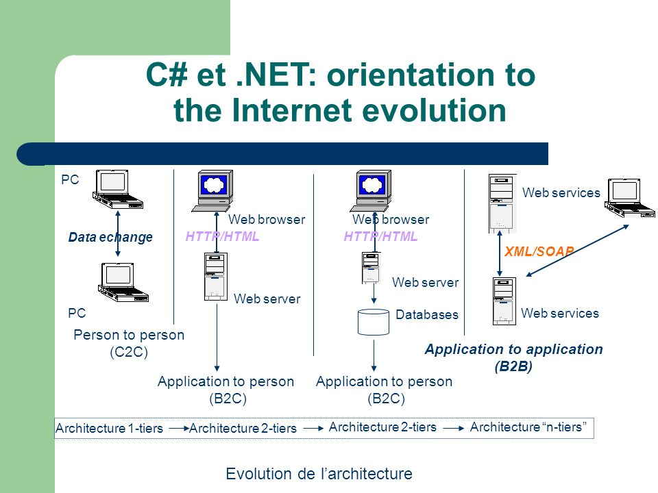 C# et .NET: orientation to the Internet evolution