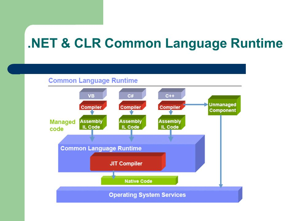 .NET & CLR Common Language Runtime