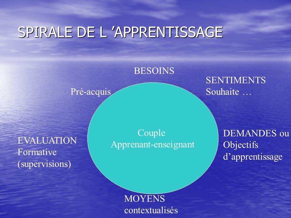 SPIRALE DE L 'APPRENTISSAGE