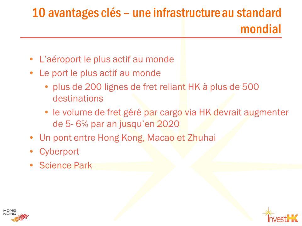 10 avantages clés – une infrastructure au standard mondial