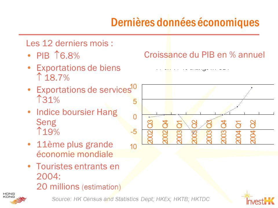 Dernières données économiques