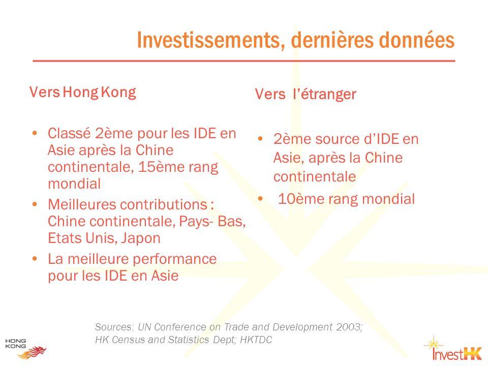 Investissements, dernières données
