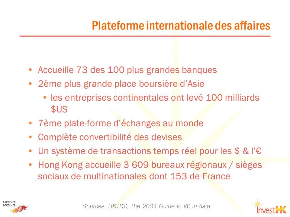 Plateforme internationale des affaires