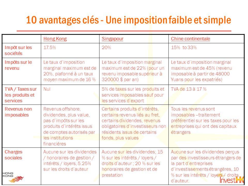 10 avantages clés - Une imposition faible et simple