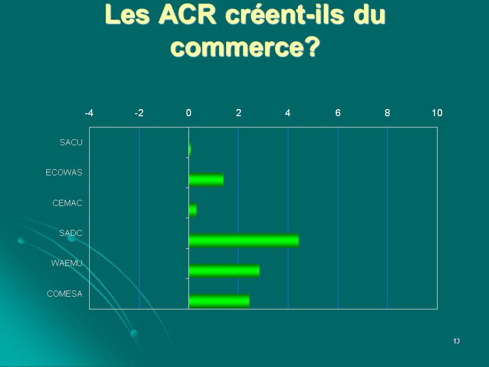 Les ACR créent-ils du commerce