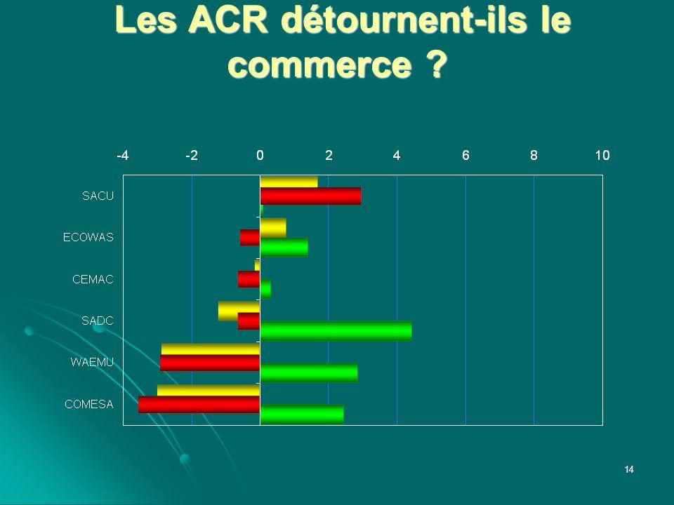 Les ACR détournent-ils le commerce