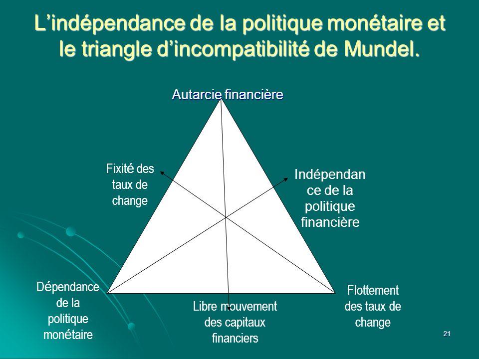 L'indépendance de la politique monétaire et le triangle d'incompatibilité de Mundel.